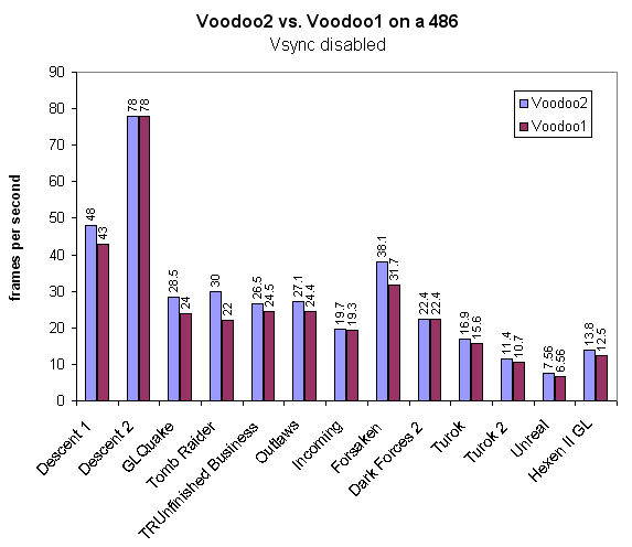 Voodoo2-vs-Voodoo1_on_a_486_Vsync_disabled.png