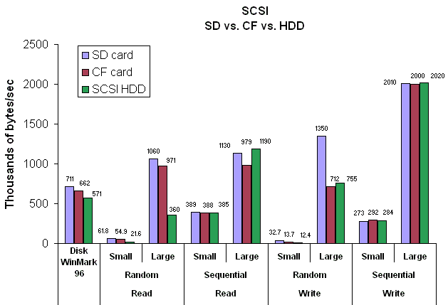 SCSI_SD_CF_HDD_comparison_chart.png